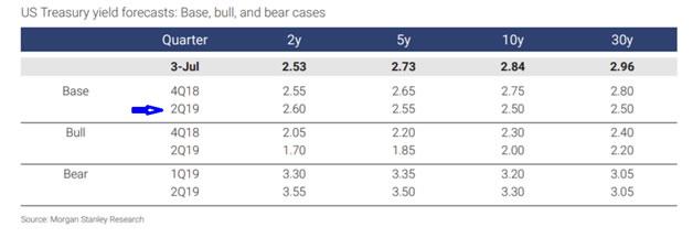 US Treasury, Recession Proofing table